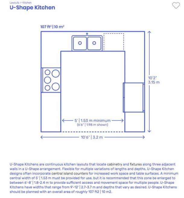 U Shaped Kitchen New Layout Galley L G Peninsula Single Wall Floor Plan Three Walled End Unit Breakfast Bar Design Concept Golden Triangle Countertops Jennifer Ebert Ideal Home Classic